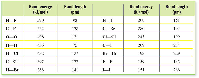 Covalent Bond Length and