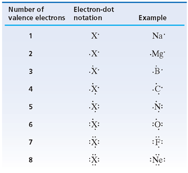 Electron-Dot Notation To keep track of valence electrons, it is helpful to use electron-dot notation.