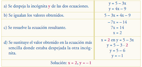 3. Equalization Method. This method consists in: 1 st step: Work out the value of the same variable in both equations. (You choose the variable) 2 nd step: Make both expressions equal.