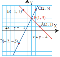 5. The Graphical Method The graphical method consists of graphing every equation in the system and then using the graph to find the coordinates of the point(s) where the graphs intersect.