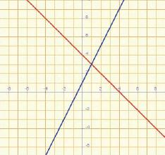 Example: Incompatible system: if the system hasn t got a solution, then the straight lines are parallel.