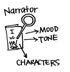 ANALYTIC READING Analyzing Perspective When asked about a character s perspective, I can talk about how a character feels in a scene.