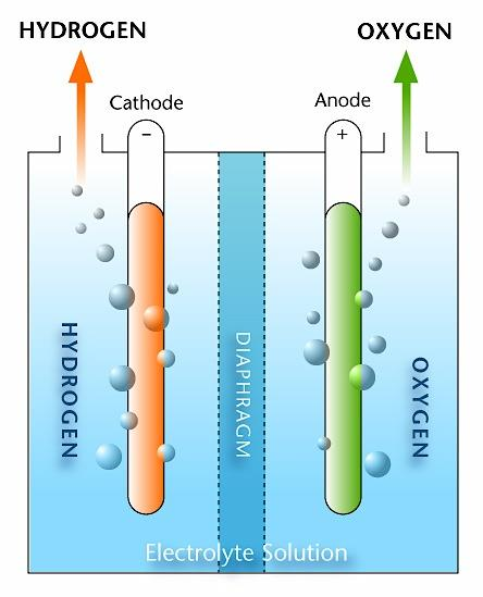 how to produce hydrogen from water electrolysis