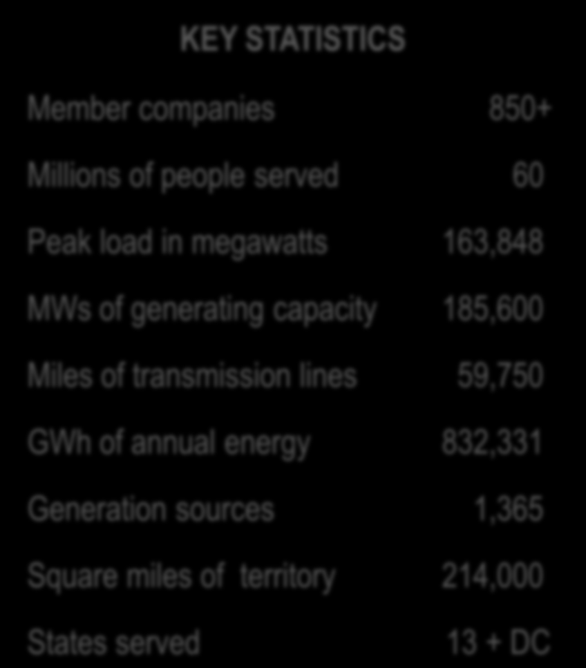 transmission lines 59,750 GWh of annual energy 832,331 Generation sources 1,365 21%