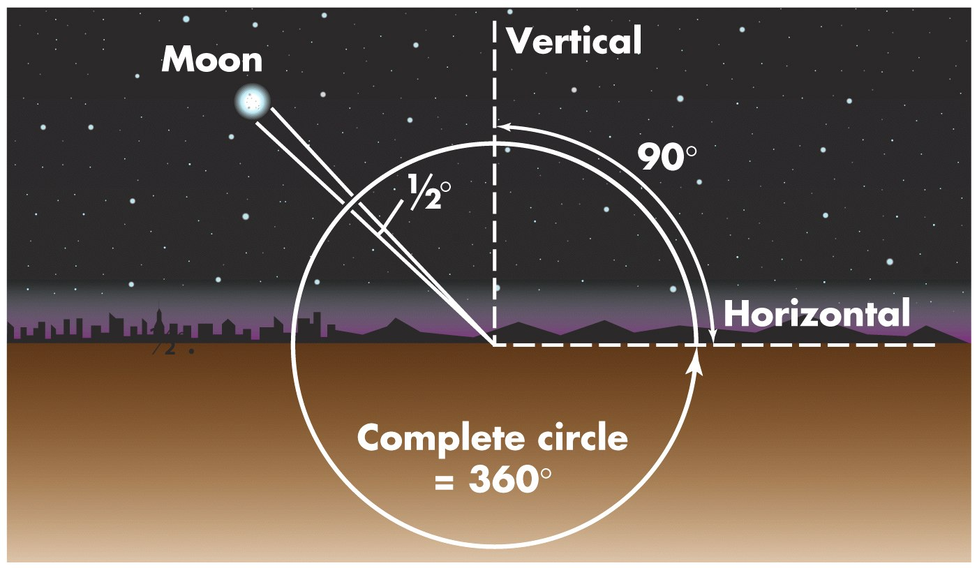 Astronomers use angles to denote the positions and apparent sizes of objects in the sky The basic unit of angular measure is the degree ( ).