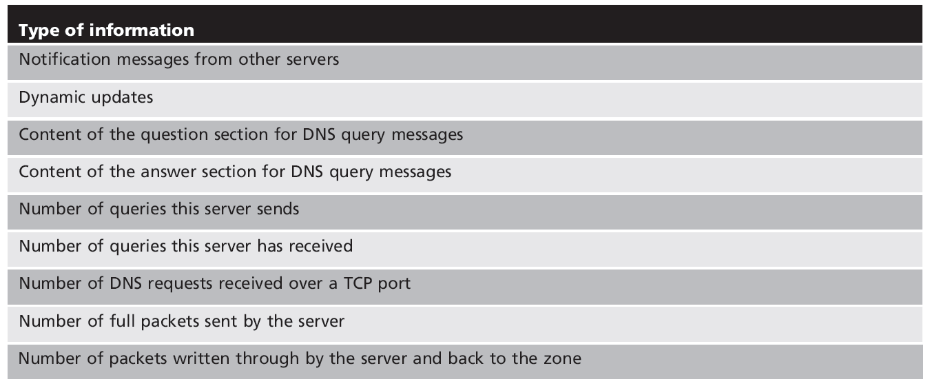 Table 7-4 DNS detailed log data Security+ Guide