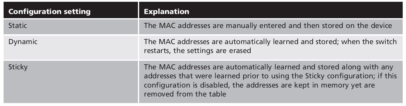 Table 7-5 MAC limiting and filtering configuration options