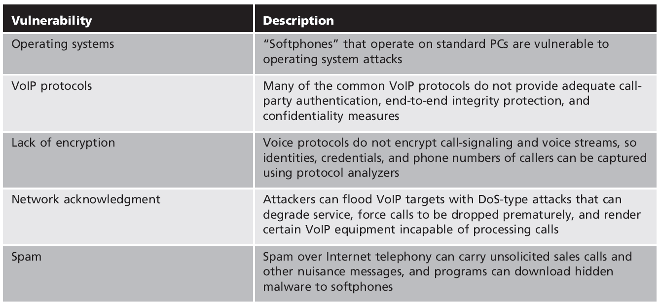 Table 7-7 IP telephony vulnerabilities Security+