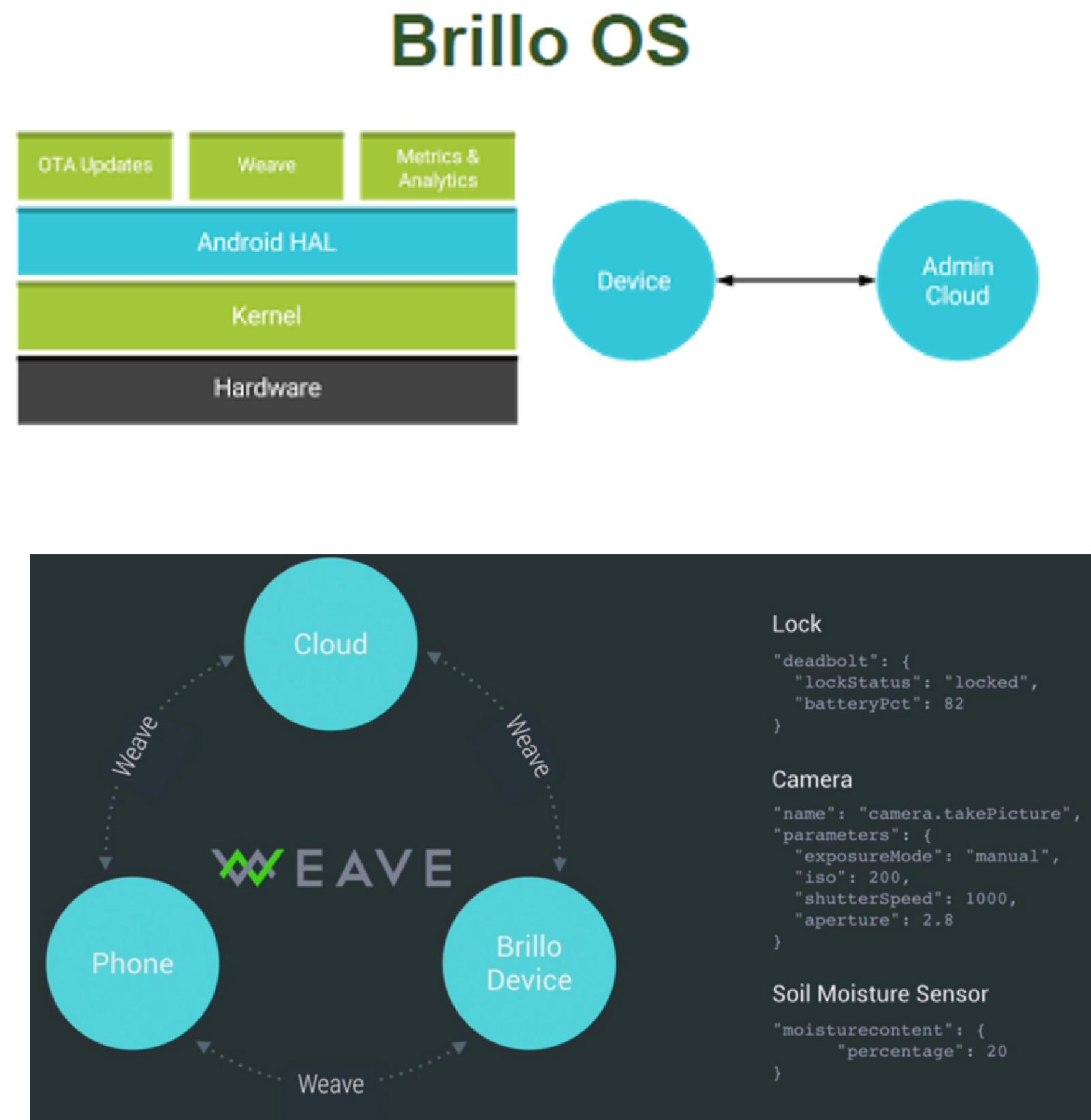 Brillo/Weave Part 1: High Level Introduction  Open IoT