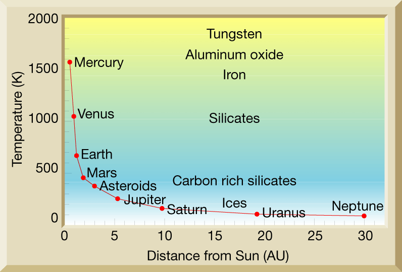 Planetary Composition, Distance