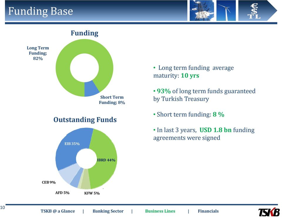 long term funds guaranteed by Turkish Treasury Short term funding: 8 % In