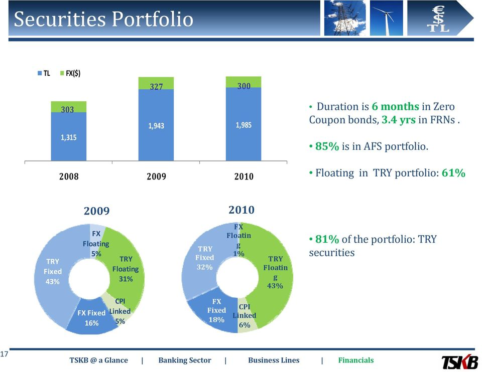 2008 2009 2010 Floating in TRY portfolio: 61% 2009 2010 TRY Fixed 43% FX Floating 5% TRY Floating