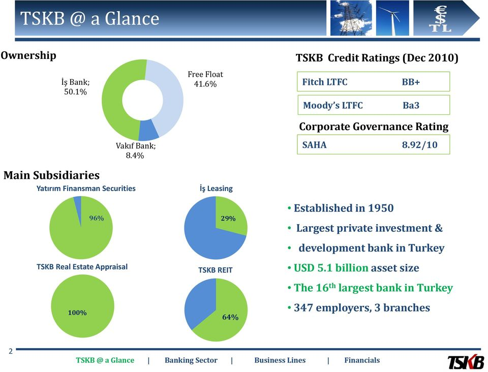 92/10 Main Subsidiaries Yatırım Finansman Securities İş Leasing 96% 29% TSKB Real Estate Appraisal TSKB REIT 100%