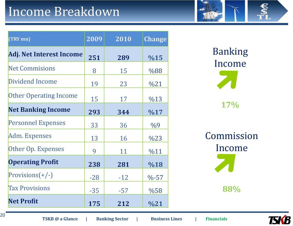 15 17 %13 Net Banking Income 293 344 %17 Banking Income 17% Personnel Expenses 33 36 %9 Adm.