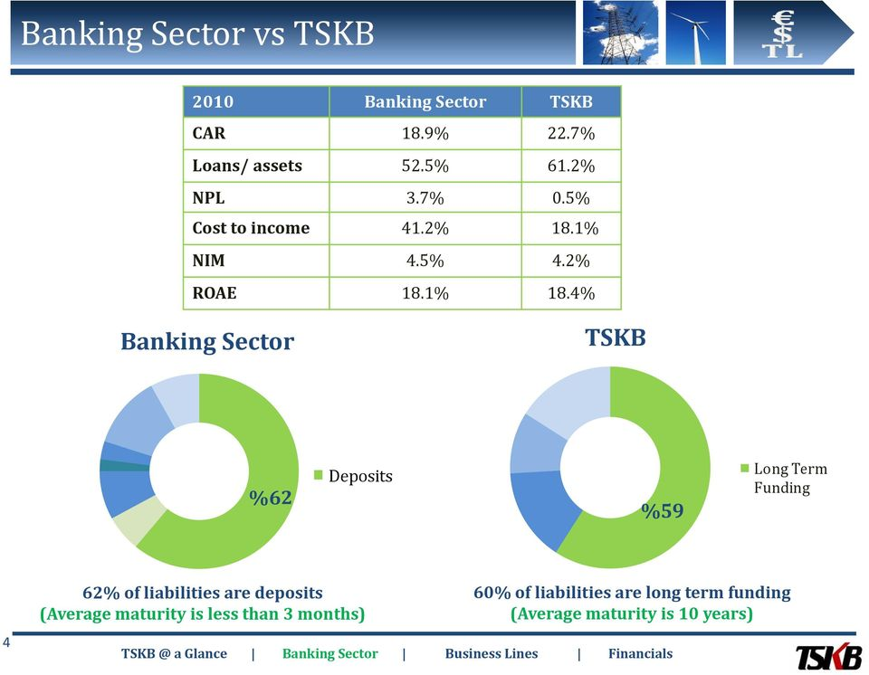 4% Banking Sector TSKB %62 Deposits %59 Long Term Funding 4 62% of liabilities are deposits