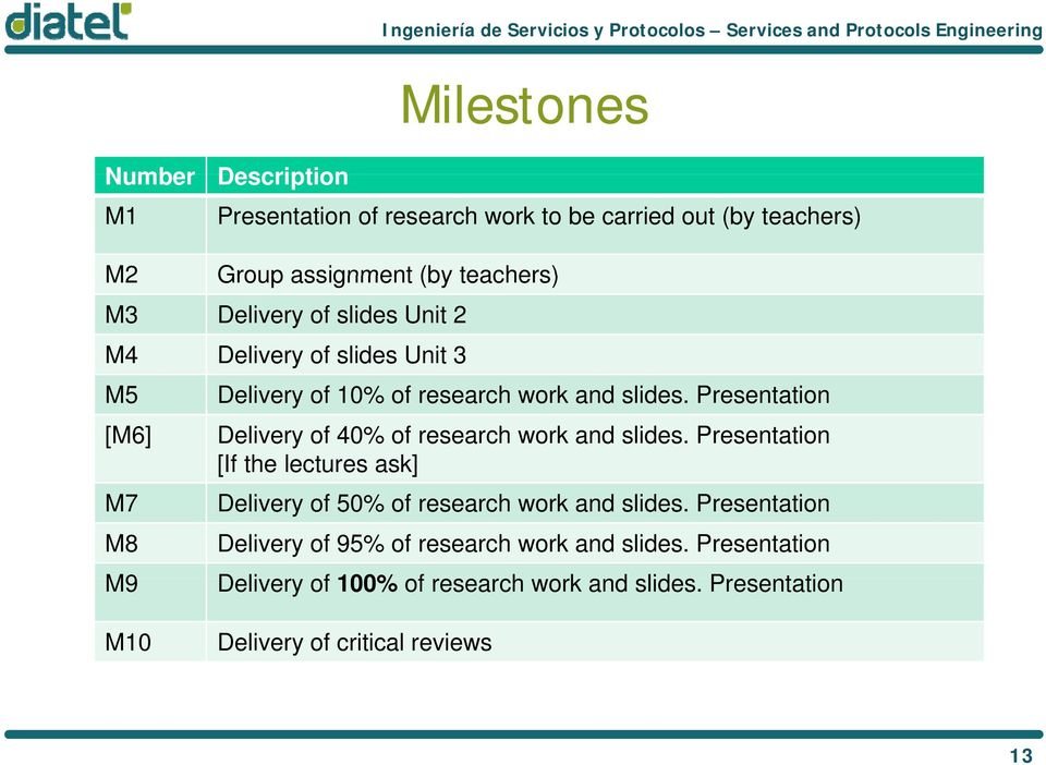 Presentation Delivery of 40% of research work and slides. Presentation [If the lectures ask] Delivery of 50% of research work and slides.