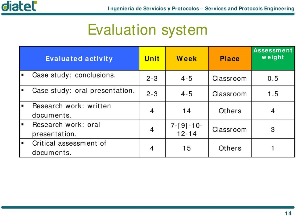 5 2-3 4-5 Classroom 1.5 Research work: written 4 14 Others 4 documents.