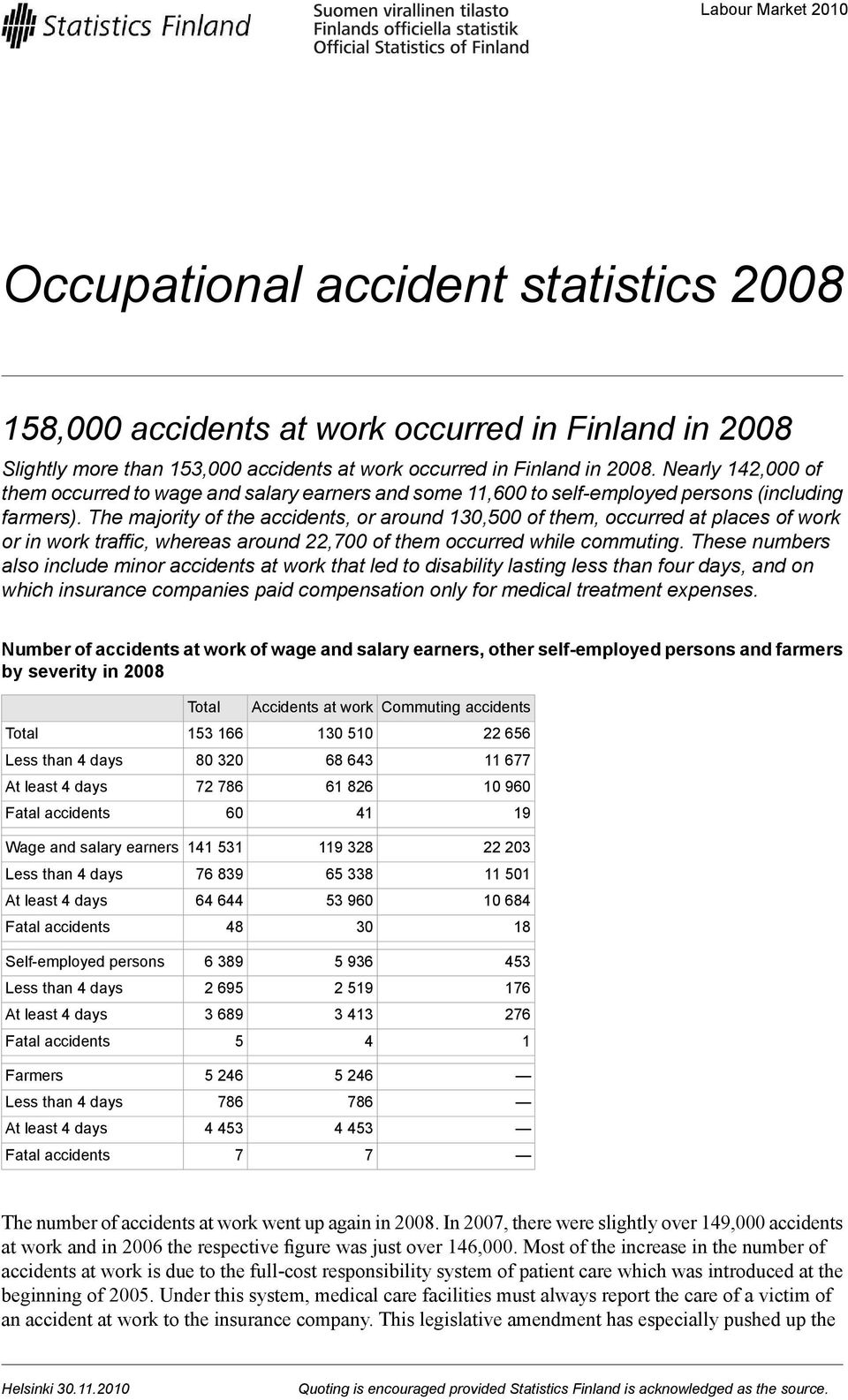 The majority of the accidents, or around 130,500 of them, occurred at places of work or in work traffic, whereas around 22,700 of them occurred while commuting.