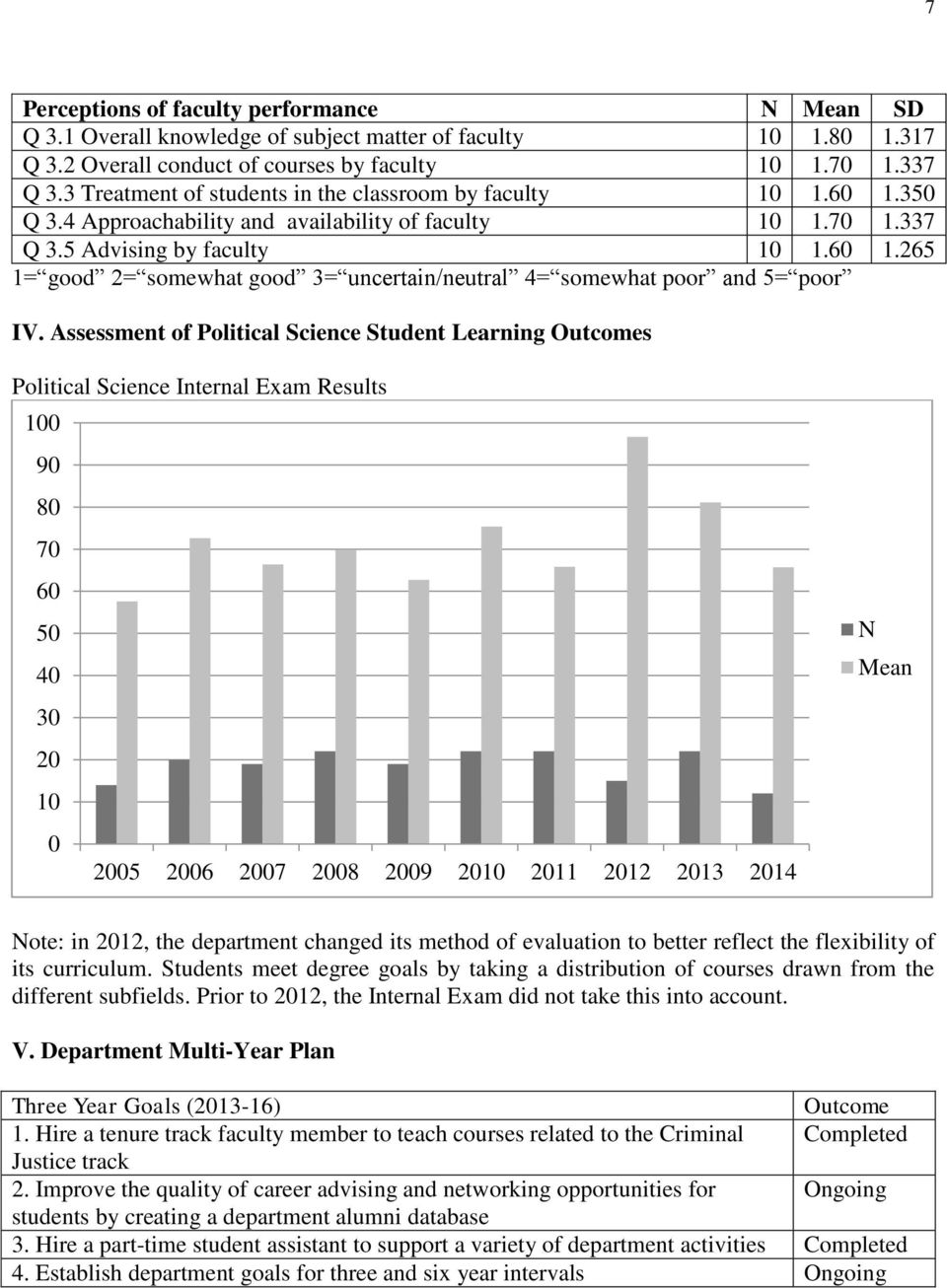 Assessment of Political Science Student Learning Outcomes Political Science Internal Exam Results 100 90 80 70 60 50 40 30 20 10 0 2005 2006 2007 2008 2009 2010 2011 2012 2013 2014 N Mean Note: in