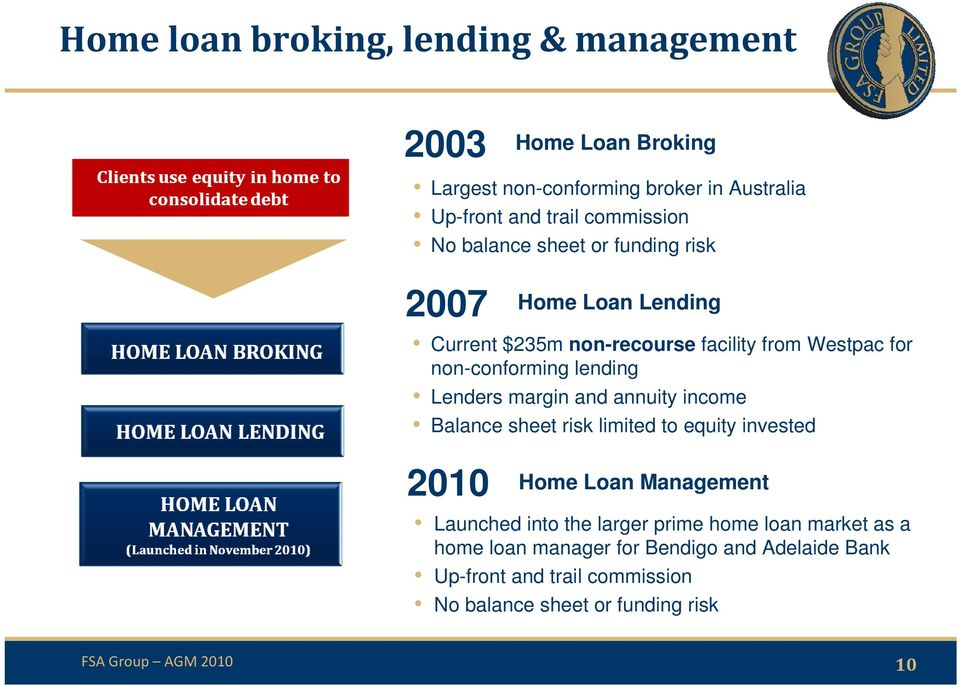Balance sheet risk limited to equity invested 2010 Home Loan Broking Home Loan Lending Home Loan Management Launched into the larger