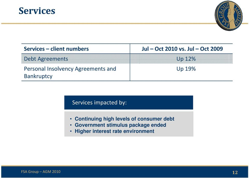 and Bankruptcy Up 19% Services impacted by: Continuing high levels