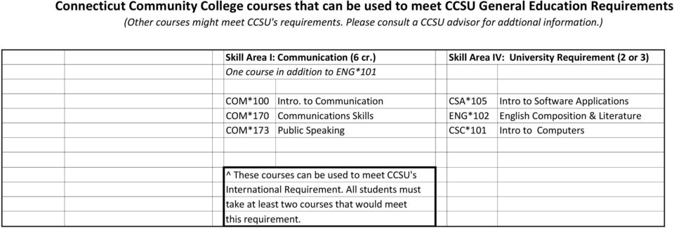 ) Skill Area IV: University Requirement (2 or 3) One course in addition to ENG*101 COM*100 Intro.