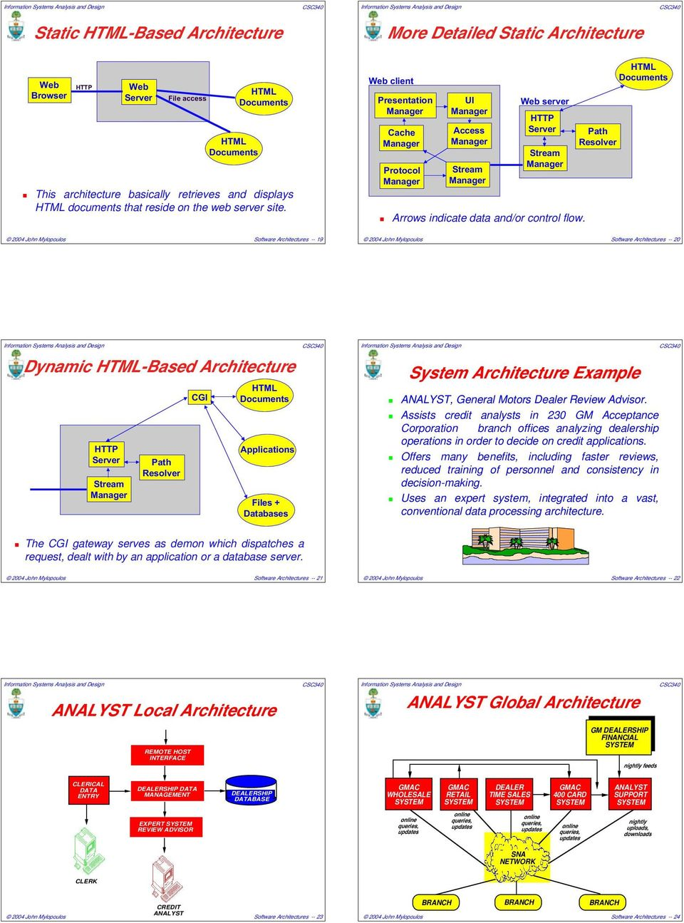 Path Resolver HTML Documents Software Architectures -- 19 Software Architectures -- 20 Dynamic HTML-Based Architecture HTTP Stream Path Resolver CGI HTML Documents Applications Files + Databases