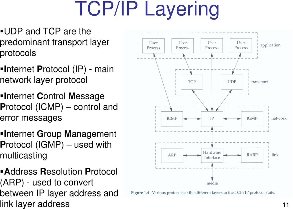 Internet Group Management Protocol (IGMP) used with multicasting TCP/IP Layering Address