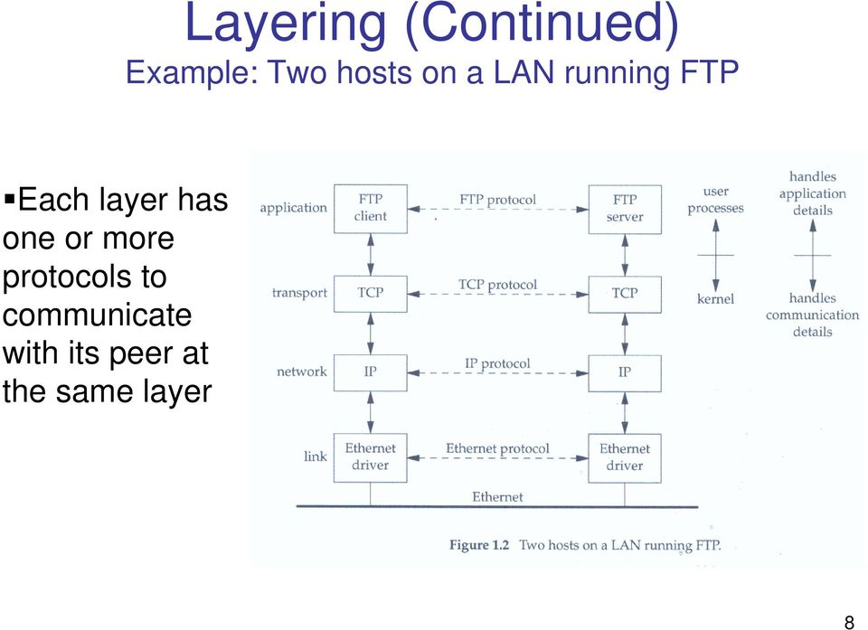 layer has one or more protocols to