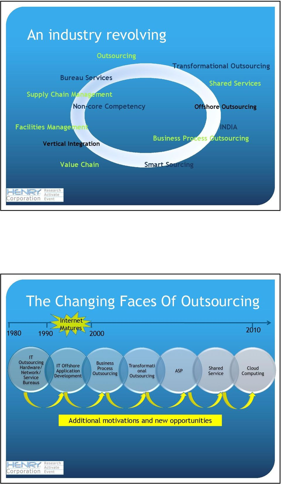 Vertical Integration INDIA Business Process Outsourcing Value Chain Smart Sourcing The