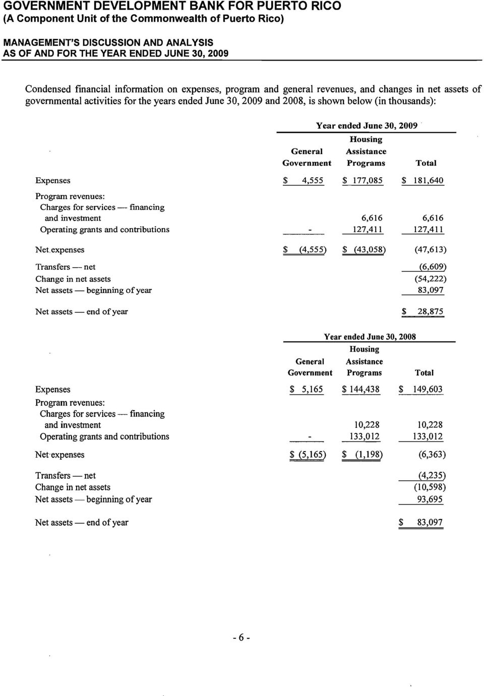 Government Year ended June 30, 2009 Housing Assistance Programs Total Expenses $ 4,555 $ 177,085 $ 181,640 Program revenues: Charges for services fmancing and investment Operating grants and