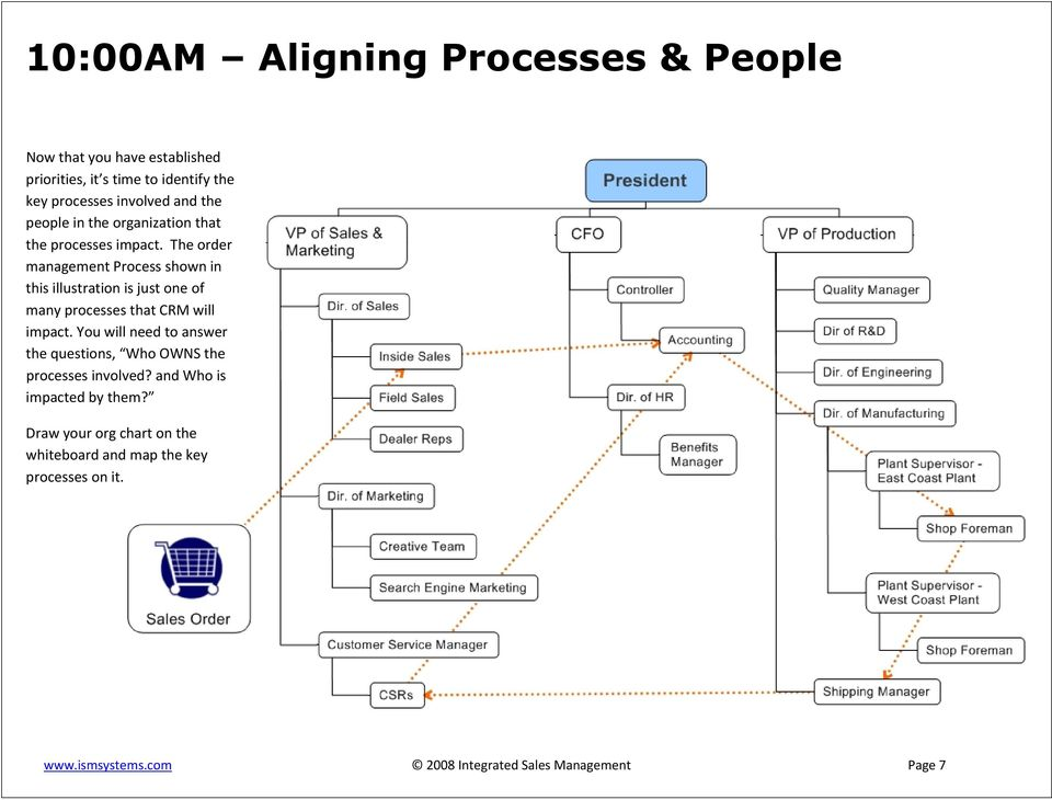 The order management Process shown in this illustration is just one of many processes that CRM will impact.