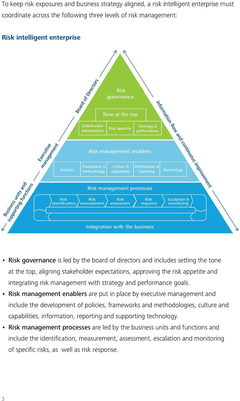 management processes Risk identification Risk measurement Risk assessment Risk response Escalation & monitoring Integration with the business Risk governance is led by the board of directors and