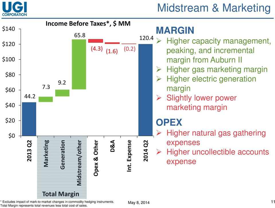 power marketing margin $20 $0 2013 Q2 Marketing Generation Midstream/other Opex & Other D&A Int.