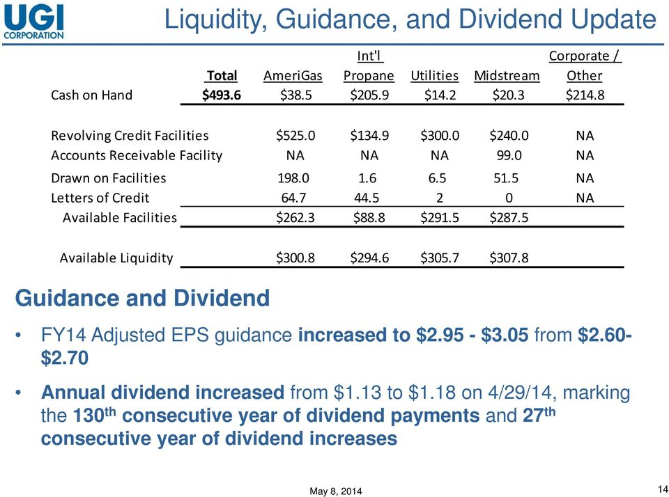 5 2 0 NA Available Facilities $262.3 $88.8 $291.5 $287.5 Available Liquidity $300.8 $294.6 $305.7 $307.8 Guidance and Dividend FY14 Adjusted EPS guidance increased to $2.95 - $3.