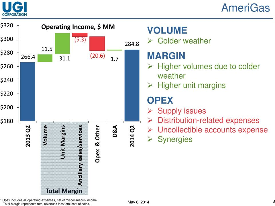 8 2014 Q2 VOLUME Colder weather MARGIN Higher volumes due to colder weather Higher unit margins OPEX Supply issues