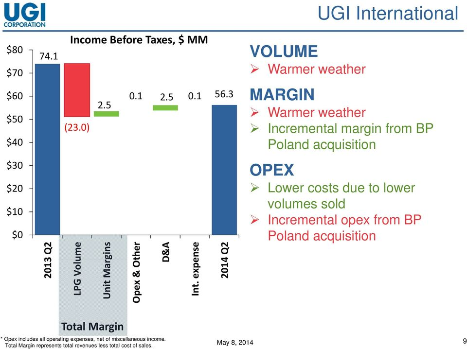 Incremental opex from BP Poland acquisition 2013 Q2 LPG Volume Unit Margins Opex & Other D&A Int.