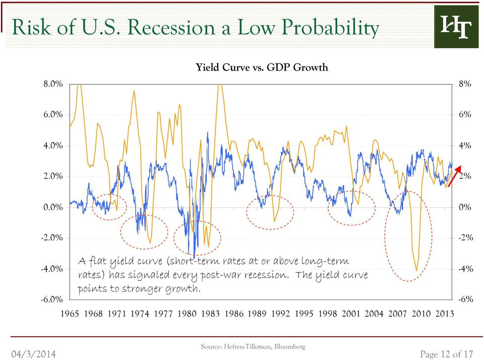 0% A flat yield curve (short-term rates at or above long-term rates) has signaled every post-war recession.