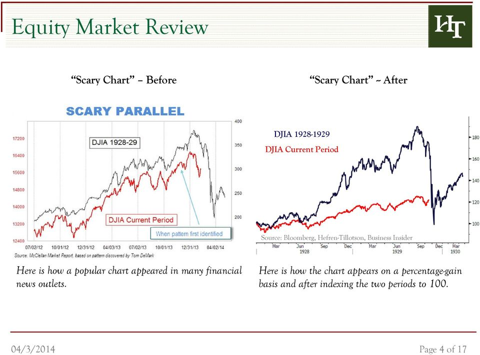 popular chart appeared in many financial news outlets.