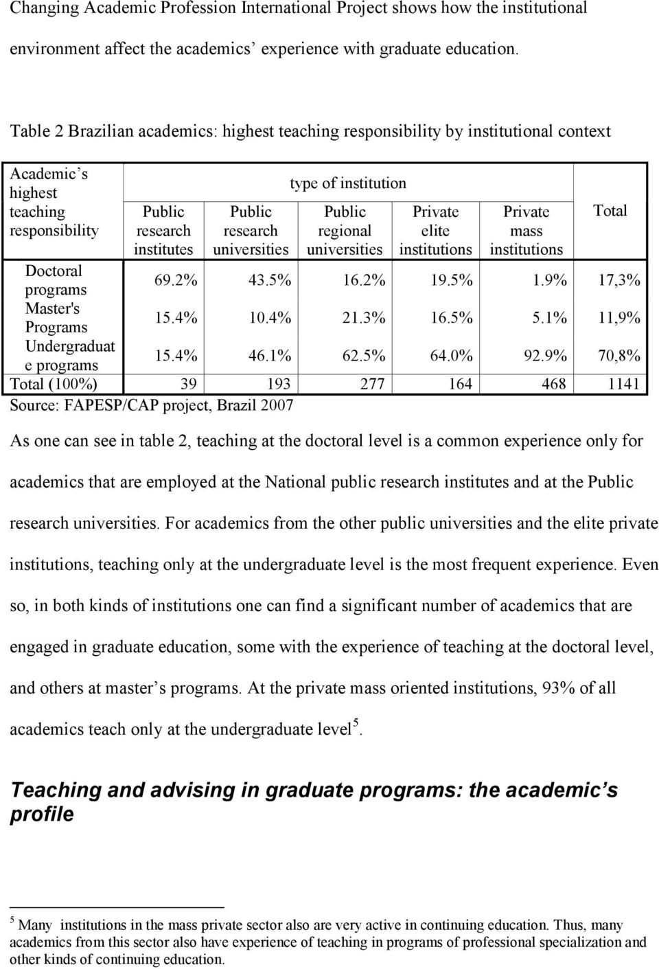 institution Public regional universities Private elite institutions Private mass institutions Total Doctoral programs 69.2% 43.5% 16.2% 19.5% 1.9% 17,3% Master's Programs 15.4% 10.4% 21.3% 16.5% 5.