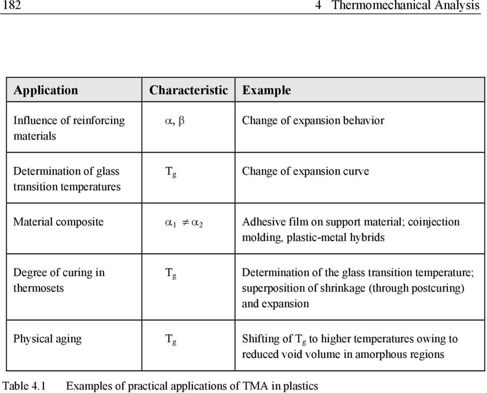 Degree of curing in thermosets T g Determination of the glass transition temperature; superposition of shrinkage (through postcuring) and expansion Physical