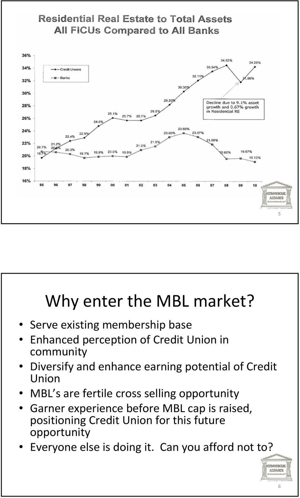 Diversify and enhance earning potential of Credit Union MBL s are fertile cross selling