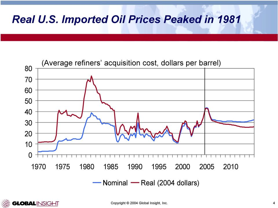 0 (Average refiners acquisition cost, dollars per barrel)