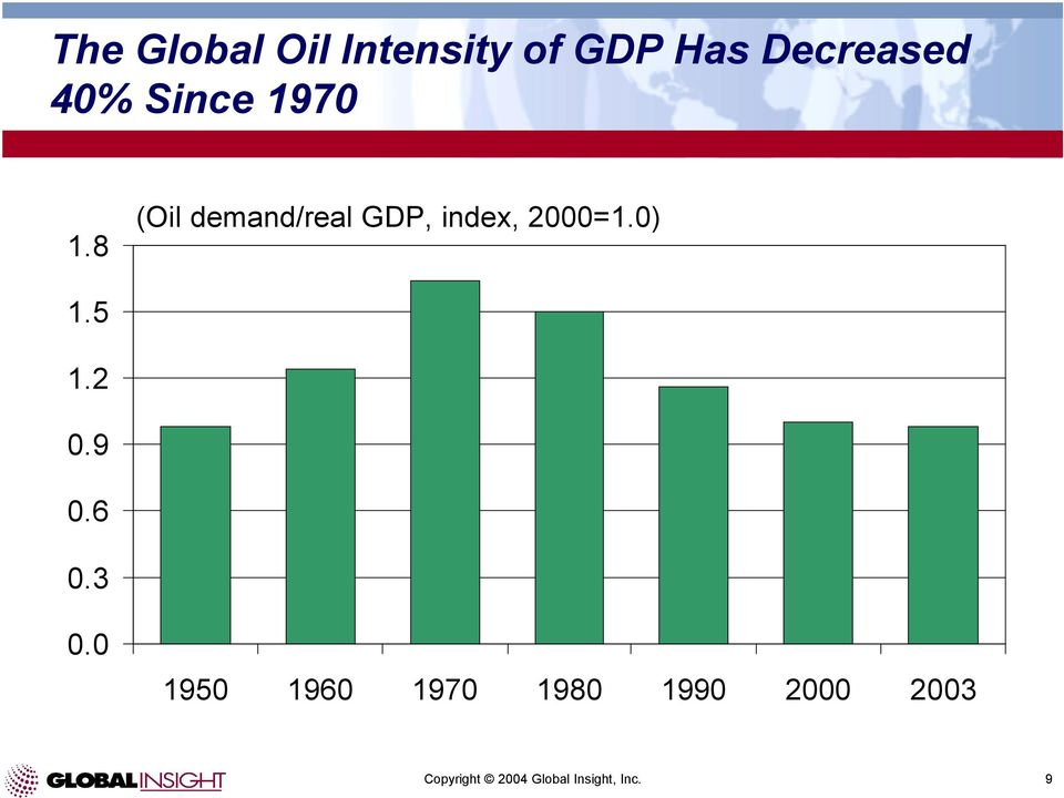 8 (Oil demand/real GDP, index, 2000=1.0) 1.5 1.