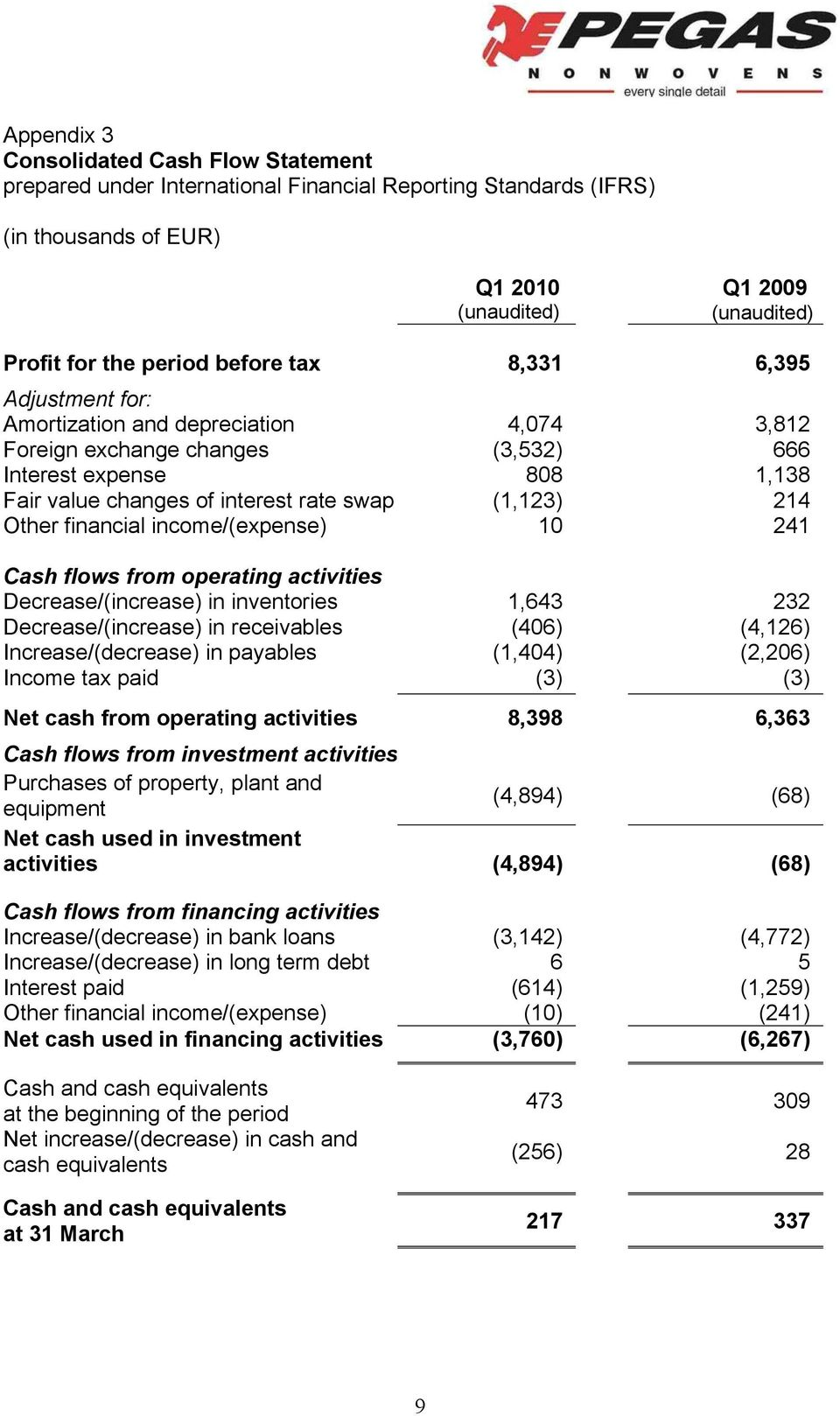 Other financial income/(expense) 10 241 Cash flows from operating activities Decrease/(increase) in inventories 1,643 232 Decrease/(increase) in receivables (406) (4,126) Increase/(decrease) in