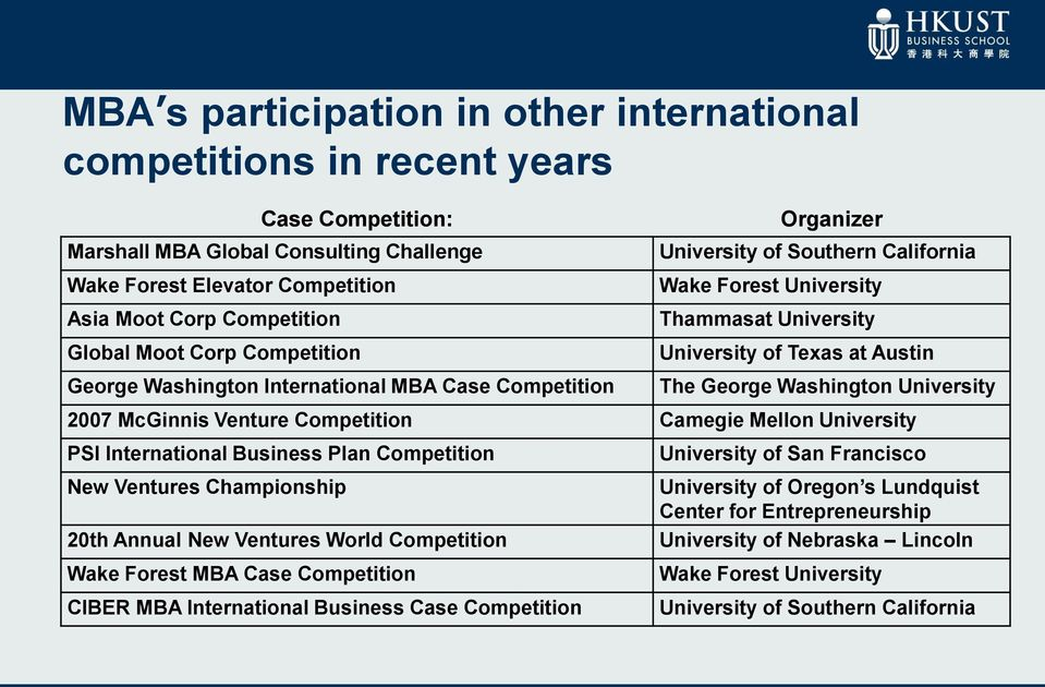 George Washington University 2007 McGinnis Venture Competition Camegie Mellon University PSI International Business Plan Competition New Ventures Championship 20th Annual New Ventures World