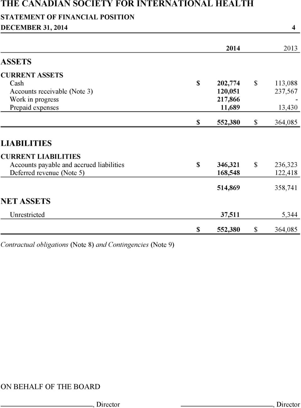 Accounts payable and accrued liabilities $ 346,321 $ 236,323 Deferred revenue (Note 5) 168,548 122,418 NET ASSETS 514,869 358,741