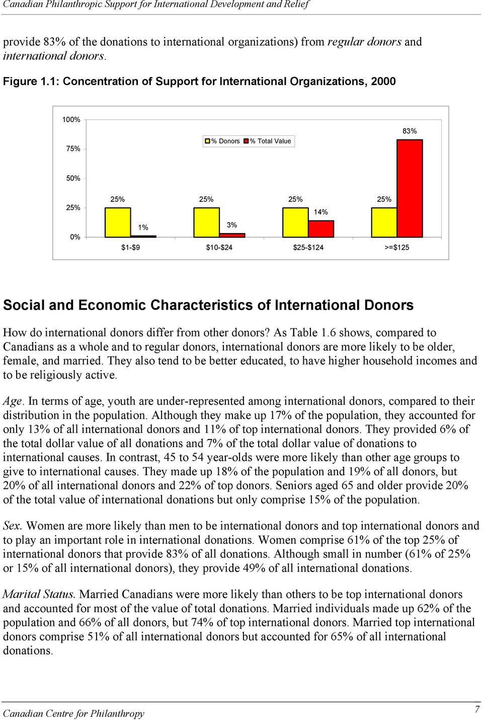 Characteristics of International Donors How do international donors differ from other donors? As Table 1.