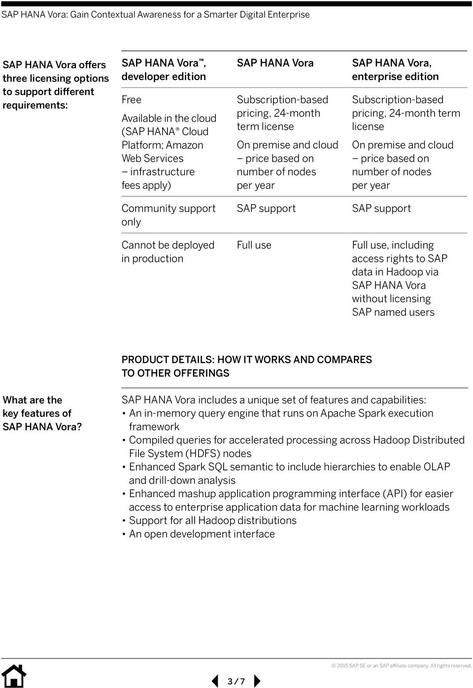 Subscription-based pricing, 24-month term license On premise and cloud price based on number of nodes per year Community support only SAP support SAP support Cannot be deployed in production Full use