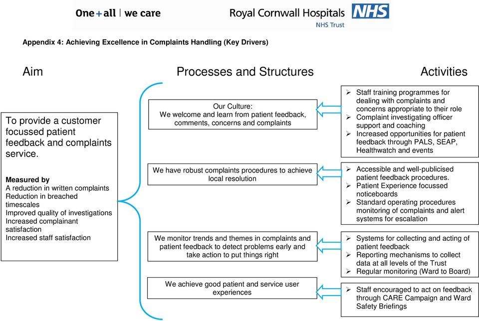 welcome and learn from patient feedback, comments, concerns and complaints We have robust complaints procedures to achieve local resolution We monitor trends and themes in complaints and patient